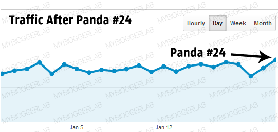 Google Analytics Stats after Panda #24