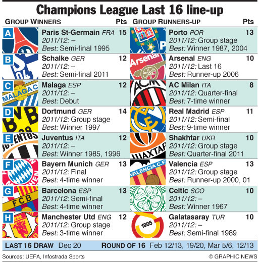 Champions League Final 2012: Kmhouseindia: 2012-13 UEFA Champions League -Eight QF Teams