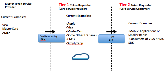 SimplyTapp: Are you a Tier 1 or a Tier 2 token requestor? (It matters)