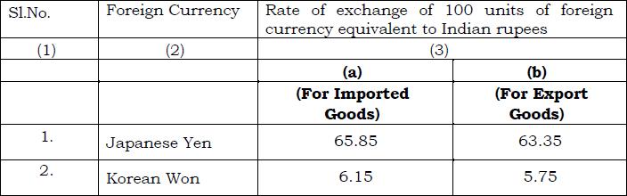 SCHEDULE-II of Customs Exchange Rate Notification wef 21st June 2019