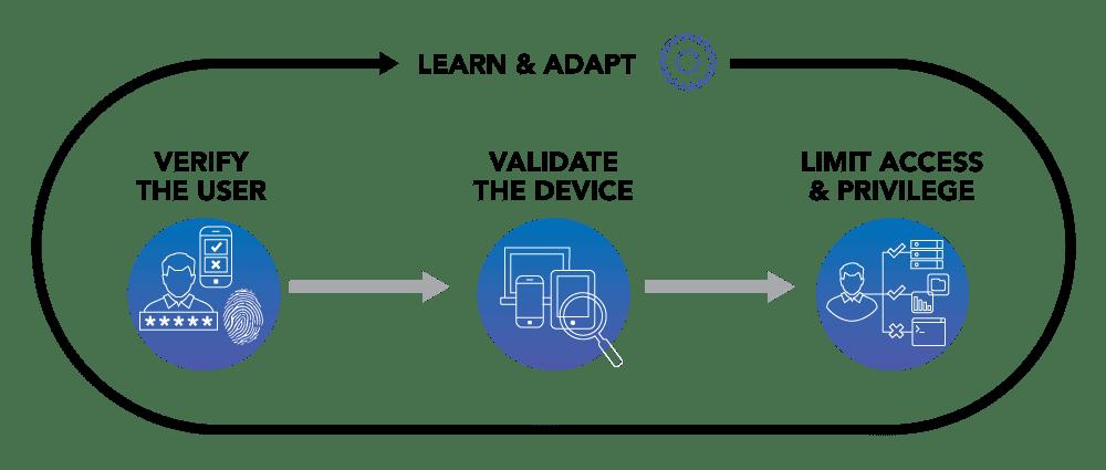 Cisco Certified Architect Certification Practice Exam