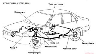 komponen sistem rem