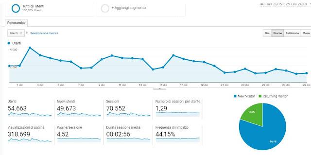esempio panoramica pubblico su google analitycs