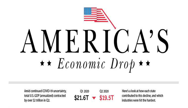 America's $2 Trillion Economic Drop, by State and Sector #infographic