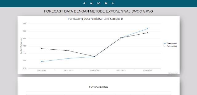 Data Mining Clustering dan Prediksi dari Data Mahasiswa dengan K-Means dan Exponential Smoothing Berbasis Web PHP
