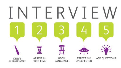 Best interview preparation in hindi