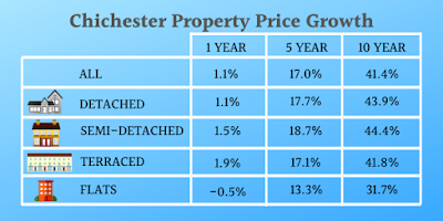 1 year, 5 year, 10 year, Chichester property price growth, detached, semi-detached