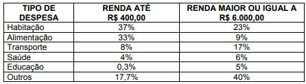 ENEM 2004: Uma pesquisa sobre orçamentos familiares, realizada recentemente pelo IBGE, mostra alguns itens de despesa na distribuição de gastos de dois grupos de famílias com rendas mensais bem diferentes.