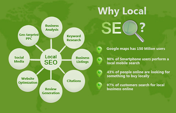 Why-Local-Search-Engine-Optimisation-is-Priority