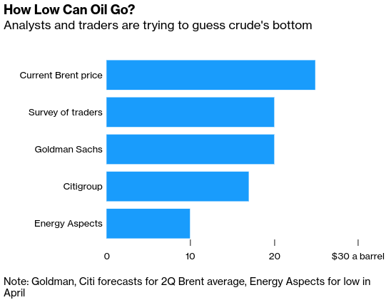 How Low Can Brent, WTI Crude Oil Go? One Forecast Sees $5/Barrel - Bloomberg