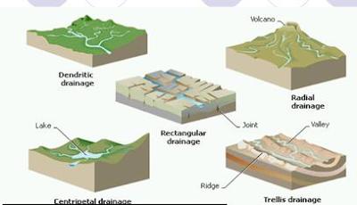 Gambar   Pola Aliran Sungai