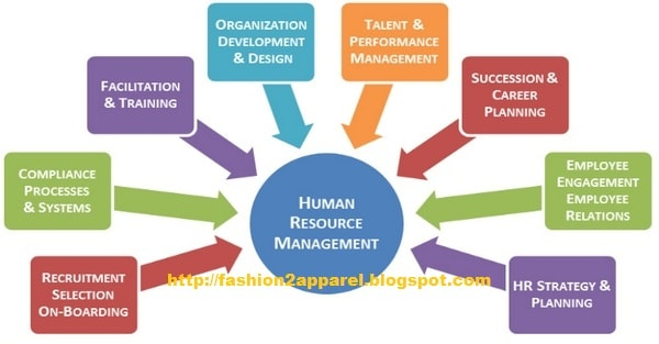 Human Resource Management Hrm In Apparel Industry