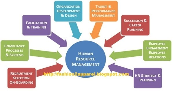 the principal objectives of hrm Principles of human resource management highlights in hrm 1: linking compensation to organizational objectives 413.
