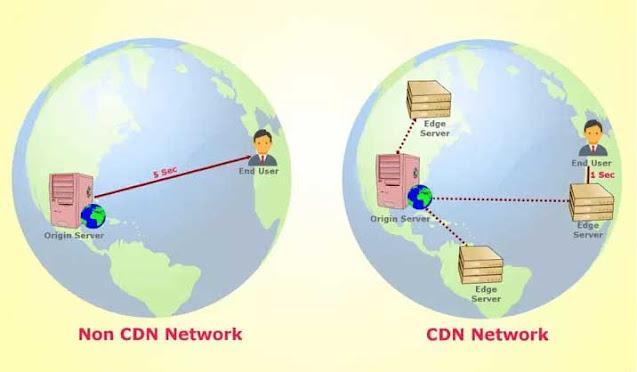 مقارنة بين شبكة لا تتوفر CDN وشبكة CDN