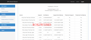 Sistem Pendukung Keputusan Penjualan menggunakan Market Basket Data mining Assosiasi
