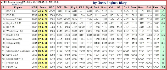 Chess Engines Diary - Tournaments 2021 - Page 2 2021.02.10.JCERLeague.E3.edition43