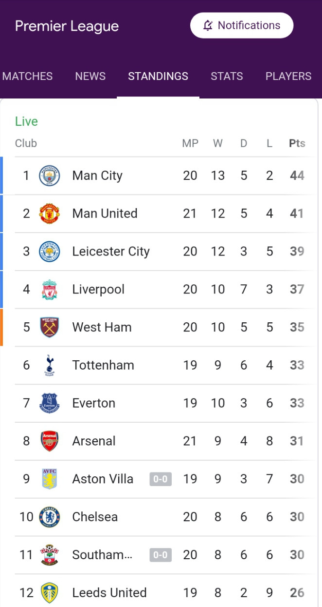 See your favorite club's position on the EPL table