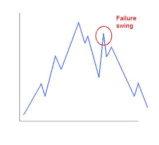 Failure swing