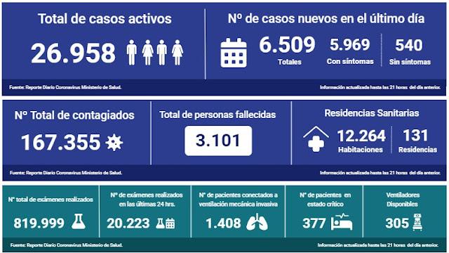 😷🇨🇱 Coronavirus: Reporte Regional 13 de junio → 231 fallecidos