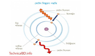 আলোর Scientific ব্যাখ্যাঃ