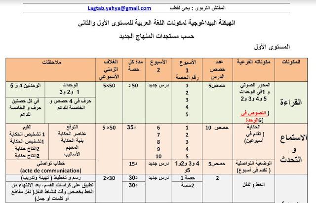 ملخص لأهم المستجدات الخاصة بمكونات اللغة العربية للمستوى الاولى والثاني حسب مستجدات المنهاج الجديد