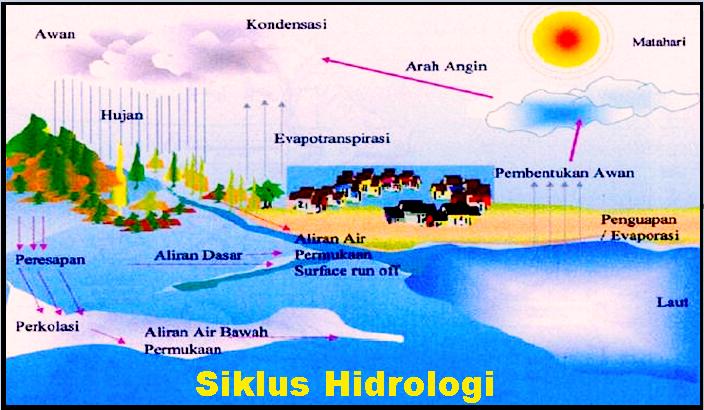Pengertian Siklus Hidrologi dan Pengertian Siklus Hidrologi