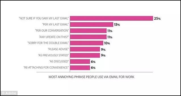 تعرف على أكثر عبارات البريد الالكتروني استفزازا و التي عليك تجنبها عند مراسلتك لموقع او شركة لتزيد فرص قبول طلبك