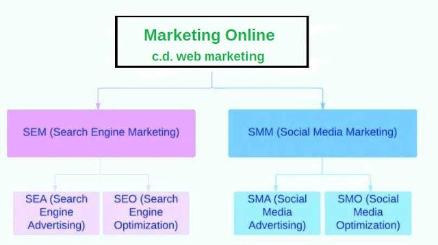 web marketing SEO sem smm
