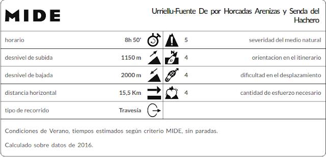 Datos MIDE Urriellu Fuente De por Horcadas Arenizas y Senda del Hachero