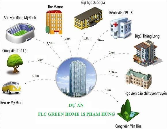 Liên kết tiện ích hạ tầng FLC Green Home