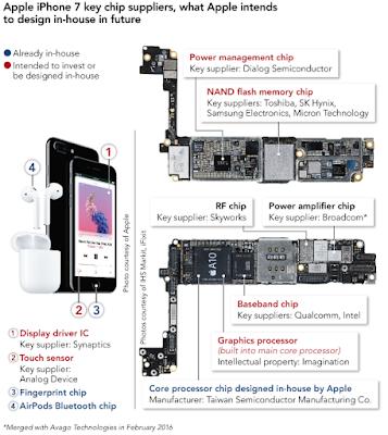 Processore A12 per l'iPhone del 2018, partito lo sviluppo