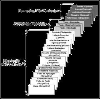 Eis a ordem em que os elementos de uma tese ou dissertação se apresentam.