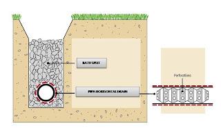 Hasil gambar untuk teknologi drainase stadion
