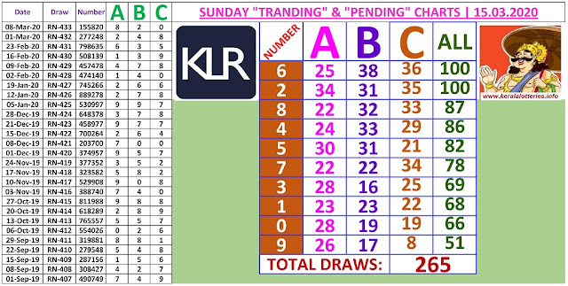 Kerala Lottery Winning Number Trending and Pending  chart  of 265 days on   15.03.2020