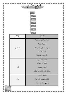 مذكرة اساليب لغة عربية للاستاذة امنية وجدي للصف الثالث الابتدائي الترم الأول