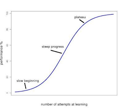 مُنحنيات التعلُّم النموذجية