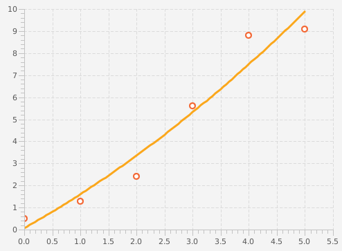 Thorwin: Trend Curve/Line in JavaFX Chart
