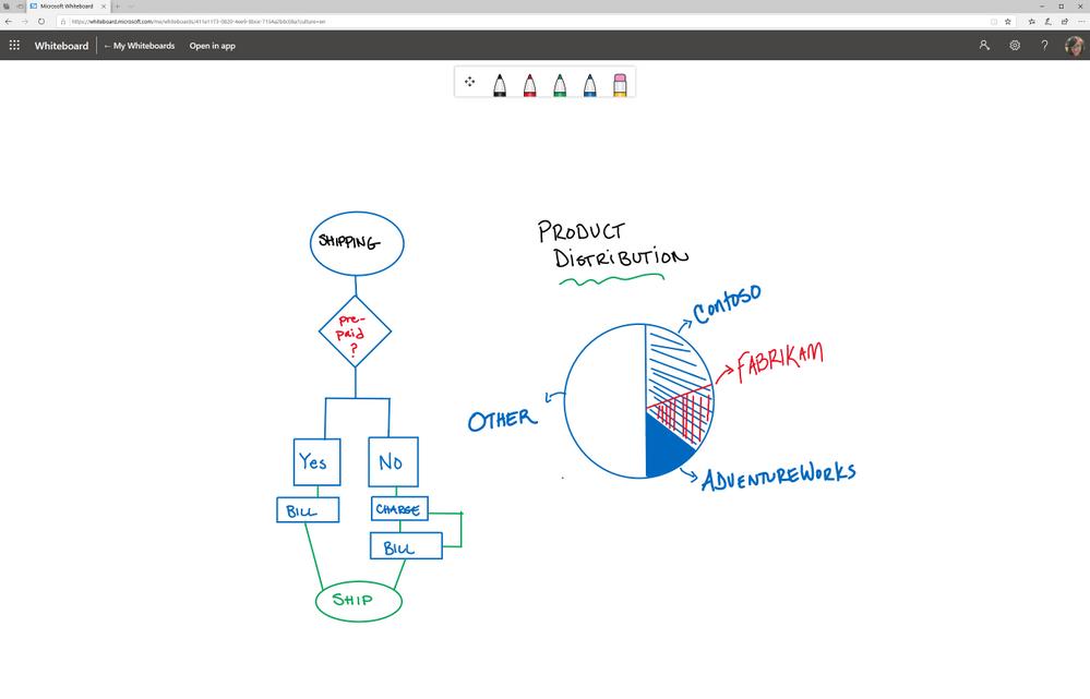Microsoft Whiteboard è anche sul Web e integrata in Teams