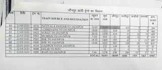 71 ट्रेनों से जौनपुर में आये लगभग एक लाख प्रवासी   #NayaSabera