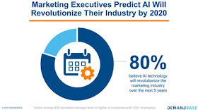 marketing-executives-predicting-artificial-intelligence-impact-machine-learning-prediction-ai