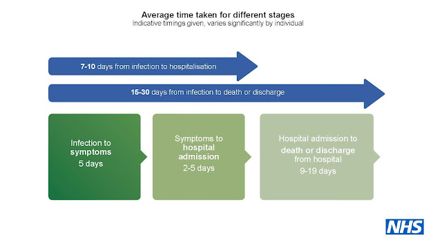 Average time taken for different stages of COVID illness