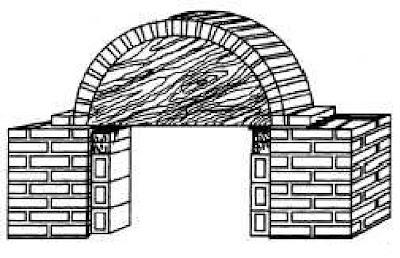 Construccion De Arcos Construccion De Arcos