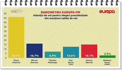 urmatoarele alegeri prezidentiale romania 2019 rezultate sondaje