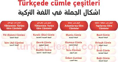 اشكال الجملة في اللغة التركية
