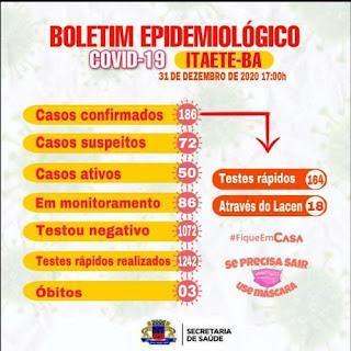 Itaetê fecha ano com 186 casos confirmados da Covid-19 e 133 curados