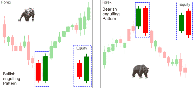engulfing-forex-reversal-candle-patterns