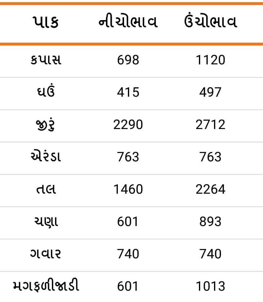 Market prices of various crops of Amreli Agricultural Market on 24/01/2020