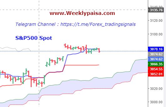 US500 Spot