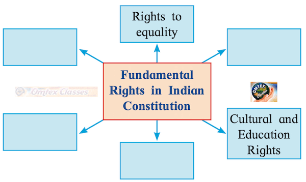 Chapter 2 - Liberty and Rights Balbharati solutions for Political Science 11th Standard Maharashtra State Board