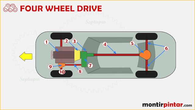 4WD pada pengertian sistem pemindah tenaga